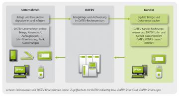 DATEV-Unternehmen-online